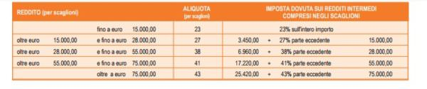 Aliquote Irpef 2019
