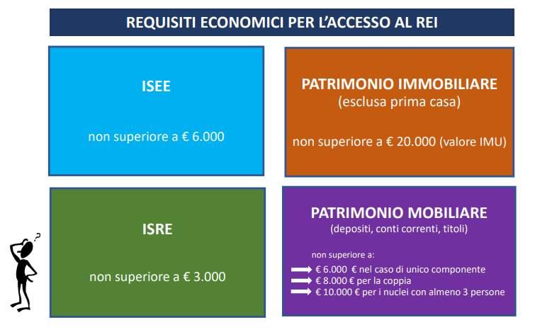 ISRE e gli altri requisiti per il REI