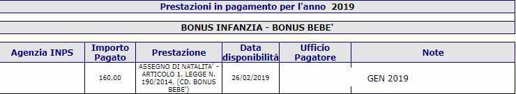 Pagamenti del bonus Bebè Febbraio 2019
