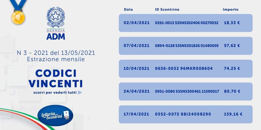 Lotteria Scontrini estrazione Maggio 2021