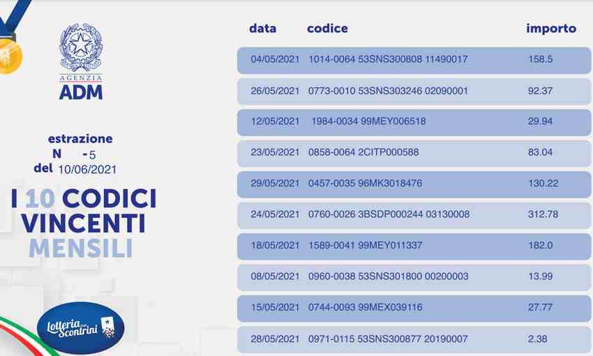 Estrazione mensile - Lotteria Scontrini 10 Giugno 2021