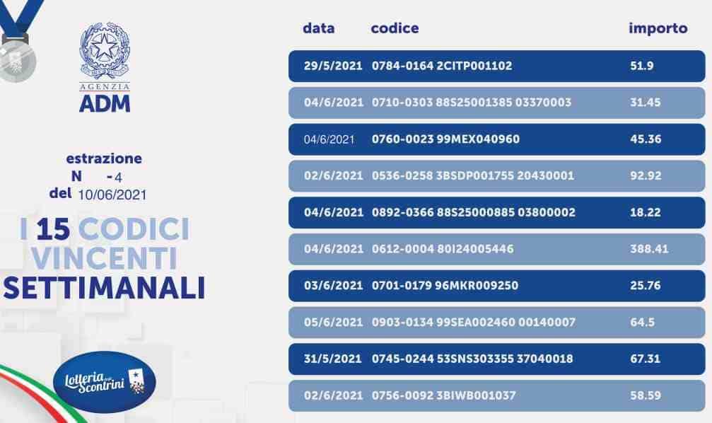 Prima Estrazione Settimanale - Lotteria Scontrini 10 Giugno 2021